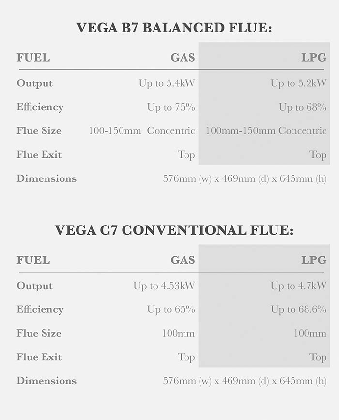 Vega B7 /C7 Stove Options